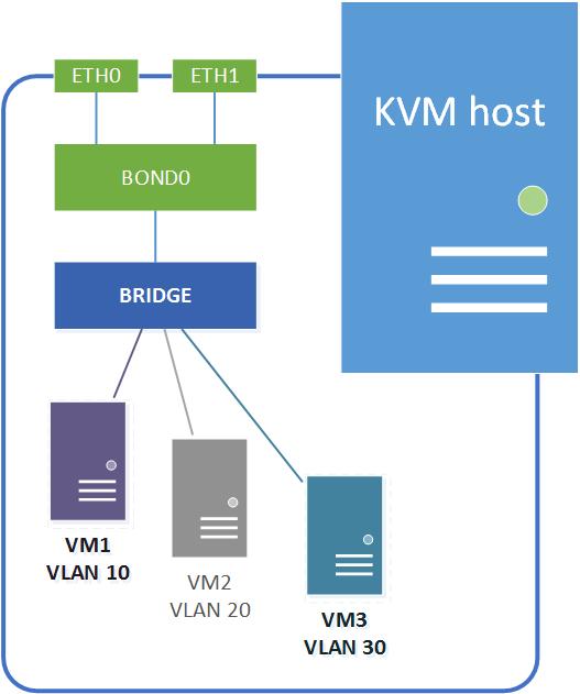 KVMnetworking41